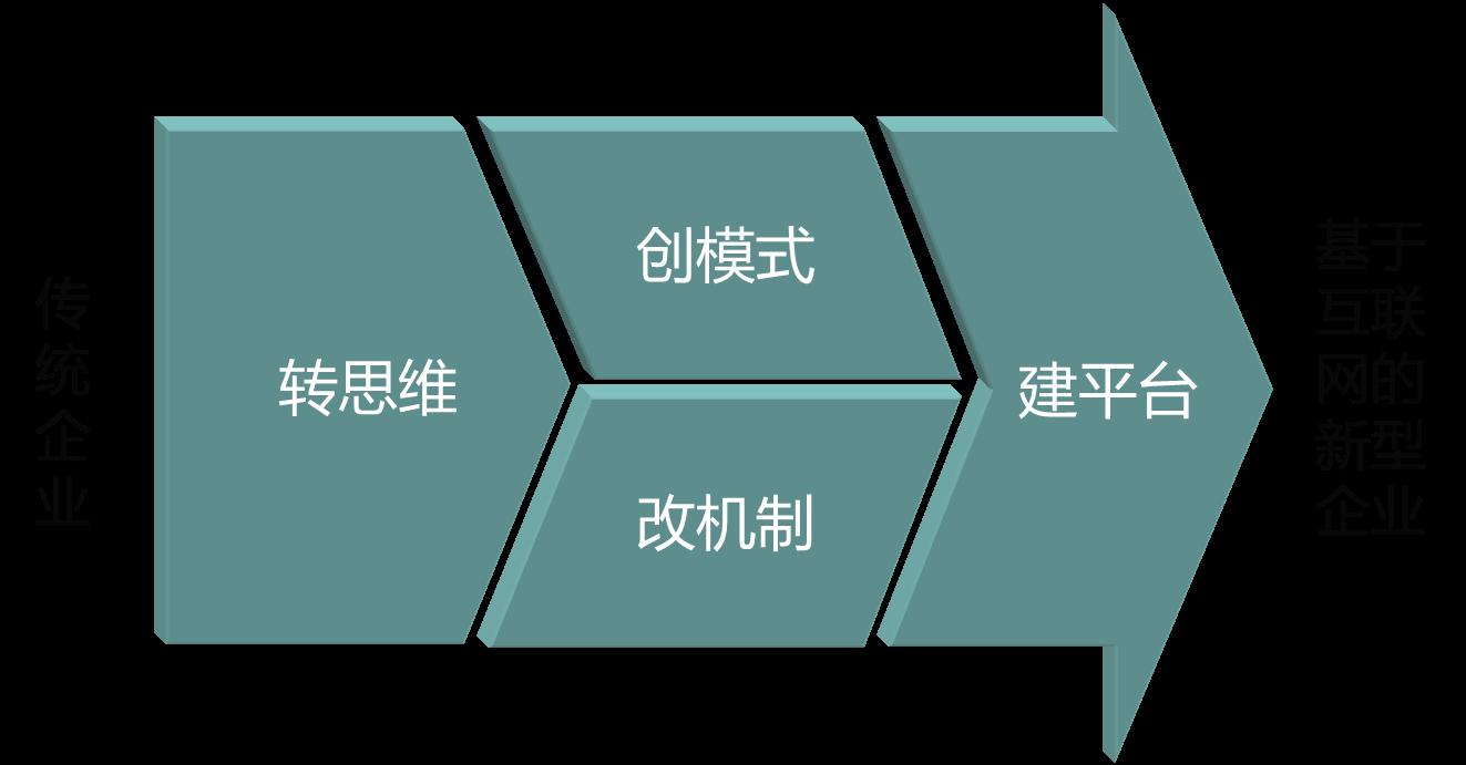 卓盟顾问将通过互联网思维和企业行业及业务特性相结合,建立起适合图片